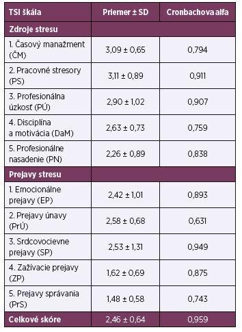 Dotazník TSI – priemerné skóre domén, Cronbachova alfa