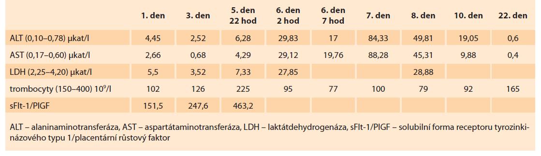 Laboratorní nálezy u pacientky popsané v kazuistice 2.<br> Tab. 2. Laboratory findings in the patient described in case report 2.