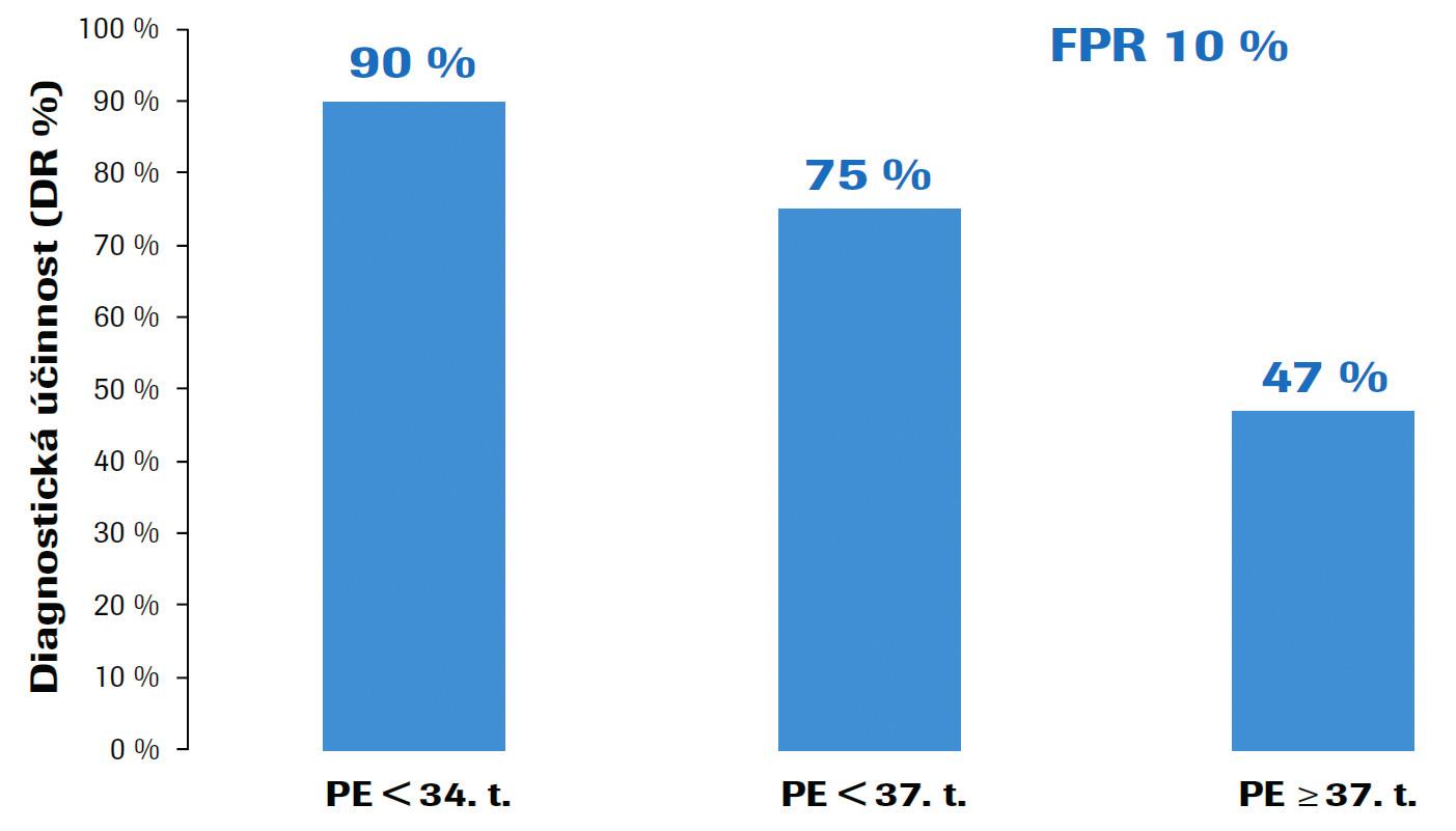 Účinnost kombinovaného screeningu preeklampsie (PE) v I. trimestru těhotenství podle algoritmu The Fetal Medicine Foundation (FMF) Časná PE (< 34. gestační týden), PE před termínem (< 37. gestační týden) a PE v termínu (≥ 37. gestační týden); FPR – false positivity rate (falešná pozitivita).<br> Upraveno podle: O'Gorman N et al. Competing risks model in screening for preeclampsia by maternal factors and biomarkers at 11-13 weeks gestation. Am J Obstet Gynecol, 2016, 214(1), p. 103.e1–103.e12.