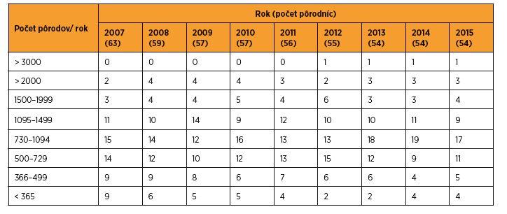 Pôrodnice a počty pôrodov v SR v rokoch 2007–2015 [zdroj SGPS]