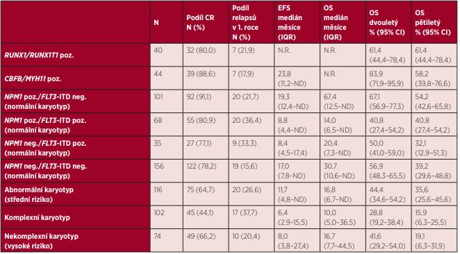 Efektivita intenzivní léčby první linie u jednotlivých rizikových podskupin podle ELN 2010