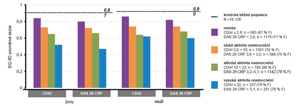 Docílení remise je asociováno se zlepšenou kvalitou života – údaje o kvalitě života (EQ-5D) od 3156 pacientů s RA léčených v jedenácti centrech (Dánsko) byly porovnávány s údaji EQ-5D běžné dánské populace (upraveno podle Linde L, et al. J Rheumatol 2010; 37: 285–290).<br> CDAI (Clinical Disease Activity Index) – Index aktivity klinických chorob, CRP – C-reaktivní protein, EQ-5D (5-dimension European quality of life scale) – Dotazník kvality života