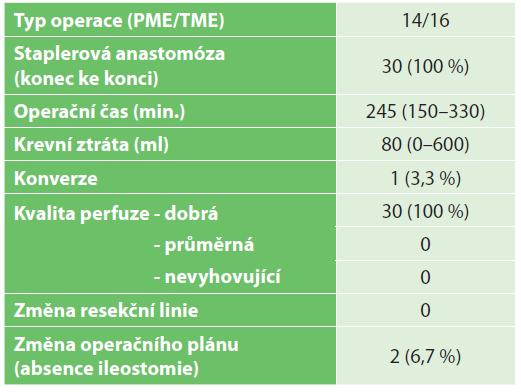 Perioperační ukazatele, hodnocení perfuze, změna operační strategie<br> Tab. 2: Perioperative data, perfusion assessment, change in surgical strategy