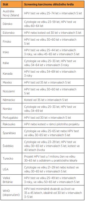 Doporučené využití primárních HR HPV DNA testů ve screeningu karcinomu děložního hrdla v různých zemích [2, 6, 15, 21, 22].