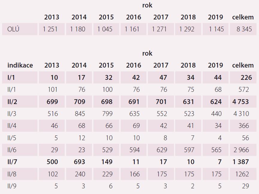 Srovnání odléčených pacientů v OLÚ a KLP v jednotlivých indikacích.
