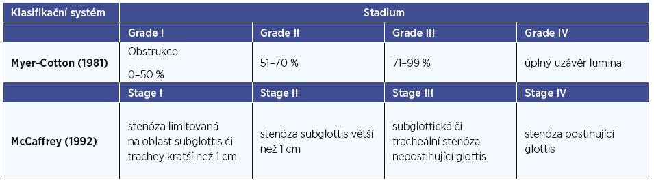Vybrané klasifikace stenóz (15).