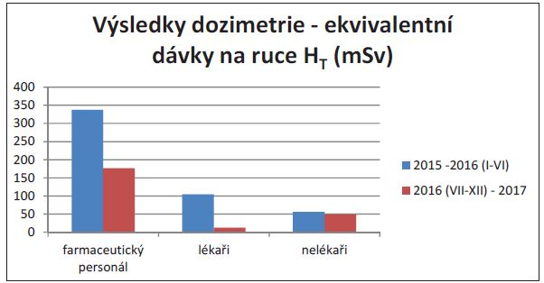 Výsledky dozimetrie – ekvivalentní dávky na ruce HT (mSv) .