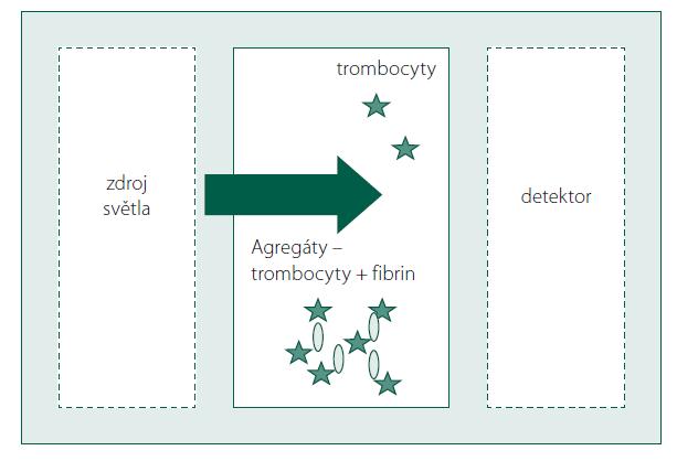 Princip světelné transmisní agregometrie