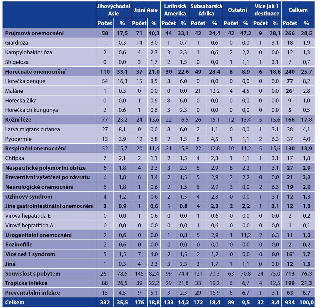 Přehled zdravotních obtíží po návratu<br> Table 5. Post-travel health problems