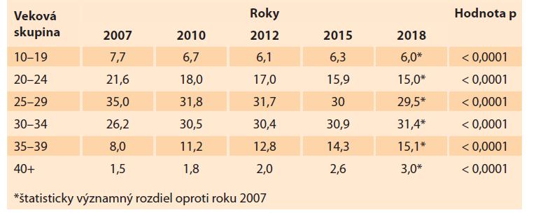 Podiel rodičiek na celkovej pôrodnosti v Slovenskej republike v rokoch 2007–2018 (%).<br> Tab. 8. Share of mothers in total births in the Slovak Republic in 2007–2018 (%).