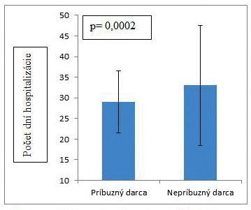 Dĺžka hospitalizácie pacientov v závislosti od príbuznosti darcu krvotvorných buniek (medián, smerodajná odchýlka)