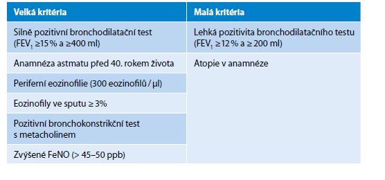 Diagnostická kritéria pro ACO. Pro diagnózu svědčí přítomnost dvou velkých nebo jednoho velkého a dvou malých kritérií
