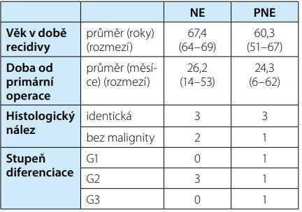 Výsledky v době operace lokální recidivy ve srovnání pacientů po NE a PNE<br> Tab. 5. Results at the time of local recurrence surgery compared to patients after NE and PNE
