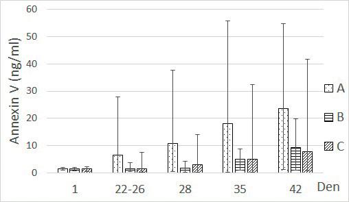 Závislost hladiny annexinu V na době skladování v podskupinách. Spočítáno jako aritmetický průměr s rozmezím minimální a maximální změřené hodnoty.