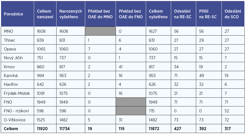 Detaily prvního a druhého stupně screeningu dle porodnice v roce 2018.