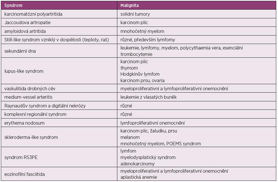 Paraneoplastické syndromy napodobující revmatická onemocnění (dle 70)