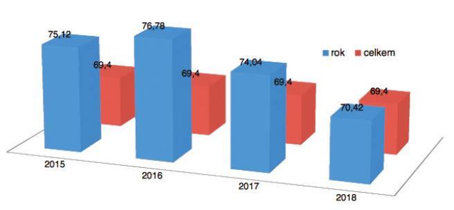Srovnání průměrného věku pacientek v souboru v letech 2015–2018