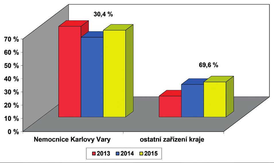 Screening sluchu novorozenců v Karlovarském kraji – počty porodů podle ÚZIS, počet vykázaných kódů screening sluchu novorozence (73028) v součtu od všech zdravotních pojišťoven. Průměrný počet porodů za jeden rok v kraji je 2387 dětí, hodnota nad sloupci uvádí relativní počet porodů dané porodnice v kraji.