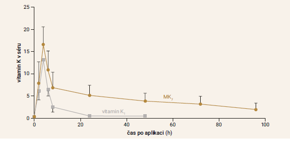 Graf | Hladiny vitaminů K1 a K2 v séru po jejich aplikaci. Upraveno podle [11]