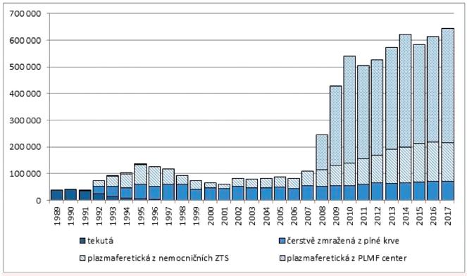 Množství a druhy plazmy odesílané k průmyslovému zpracování v letech 1989–2017