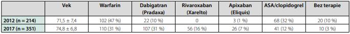 Porovnanie charakteristík súborov seniorov s fibriláciou predsiení v rokoch 2012 a 2017 (vek a skóre indexy sú zobrazené vo formáte priemer ±  smerodajná odchýlka)