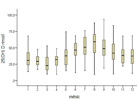 Krabicový graf sérových koncentrací 25(OH)D v průběhu roku.<br> Jedná se o data 357 pacientů ve věku 31,6 ± 11,8 roku, z toho 149 žen (41,7 %), při přijetí do Národního ústavu duševního zdraví (32). Krabicový graf označuje medián, 25. a 75. percentil a dále 5. a 95. percentil.