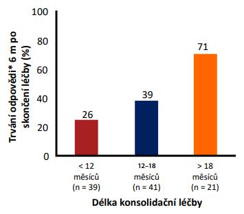 Vliv délky konsolidační terapie po sérokonverzi HBeAg/anti-HBe  na frekvenci relapsů (6)