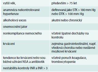 Charakteristika pacientů s vysokým rizikem krvácení při užívání warfarinu
