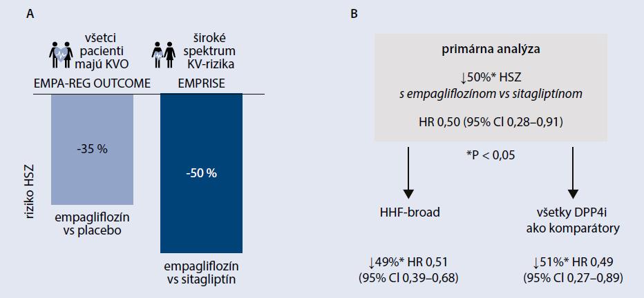 Schéma | Prípady hospitalizácie pre srdcové zlyhávanie (HSZ): výsledky štúdií EMPRISE and EMPA-REG OUTCOME: A Zníženie relatívneho rizika HSZ v prvej predbežnej analýze štúdie EMPRISE odpovedalo zníženiu dosiahnutému v štúdii EMPA-REG OUTCOME čo potvrdzuje veľmi významný prínos empagliflozínu pre zníženie HSZ v klinickej praxi v populácii zo širším profilom KV-rizika v porovnaní s inhibítorom DPP4 ako aktívnym komparátorom. B Prvá predbežná analýza štúdie EMPRISE porovnávala prvotnú analýzu hospitalizácií s diagnózou prvotného srdcového zlyhávania pri prepustení z nemocnice v porovnaní liečby empagliflozínom a sitagliptínom. Sekundárne analýzy však ukázali, že prínos pre HSZ s empagliflozínom bol významný aj pri uplatnení širšej definície HSZ (diagnóza SZ na akejkoľvek pozícii pri prepustení) alebo pri zahrnutí všetkých inhibítorov DPP4 medzi aktívne komparátory, nie len sitagliptínu.