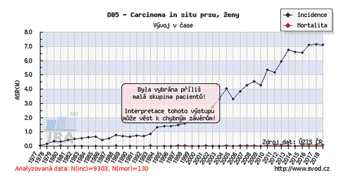 Incidence DCIS v České republice <br> Graph 1: The incidence of DCIS in Czech Republic