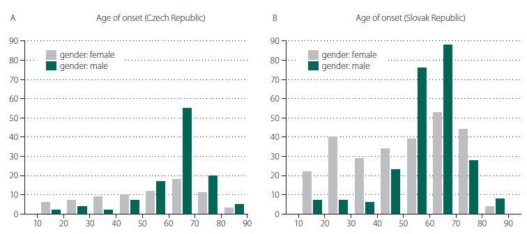 Distribution of age of onset (in years) in the Czech Republic (A) and the Slovak Republic (B).<br> Obr. 1. Rozdělení podle věku v době nástupu onemocnění (v letech) v České republice (A) a ve Slovenské republice (B).