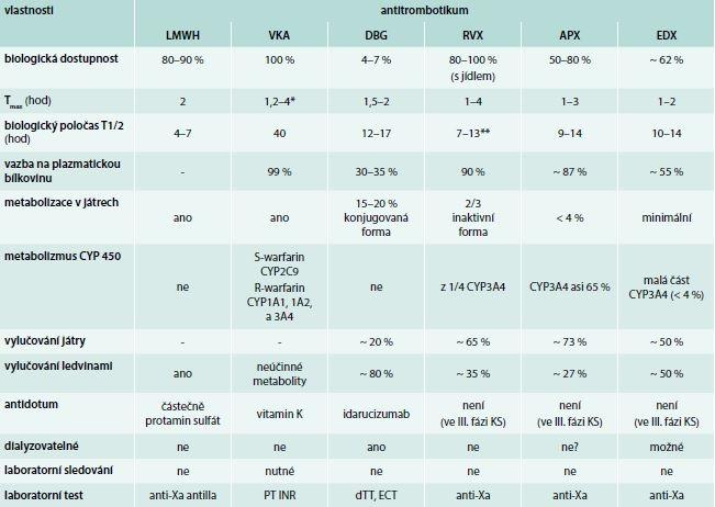 Antitrombotika – stručná charakteristika