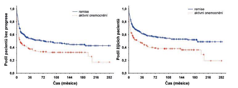Vliv stavu onemocnění před alo-HCT na dobu do progrese a celkové přežití (remise versus aktivní onemocnění)