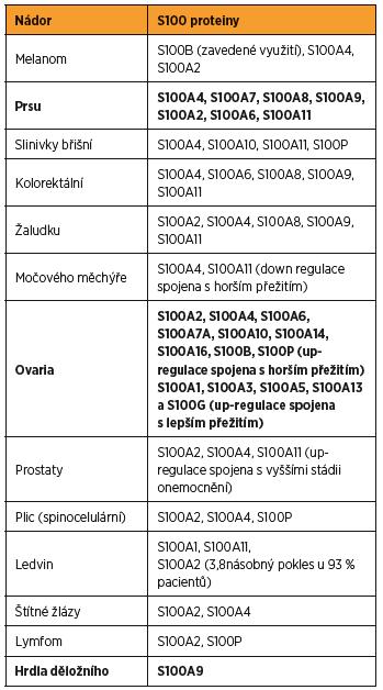 Shrnutí asociací, které byly zaznamenány mezi různými typy nádorů a proteiny S100, v tabulce jsou zvýrazněny tumory prsu, ovaria a děložního hrdla