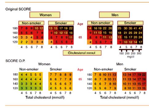 Srovnání tabulek SCORE a SCORE O.P., modifikované pro osoby nad 65 let