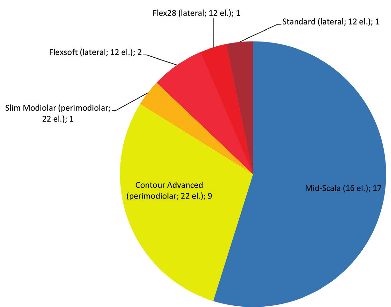 Typy použitých elektrodových svazků: název (způsob uložení a počet elektrod); počet