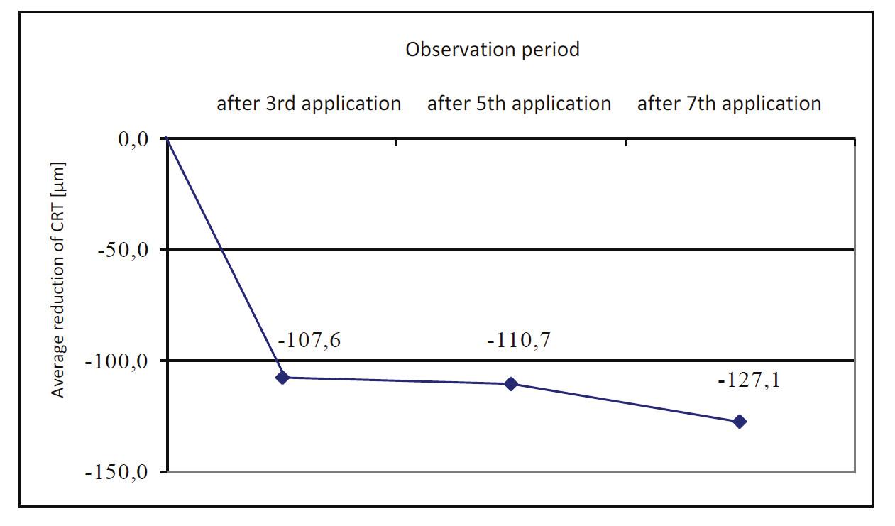 Průměrný pokles CRT u jednotlivých kontrol
