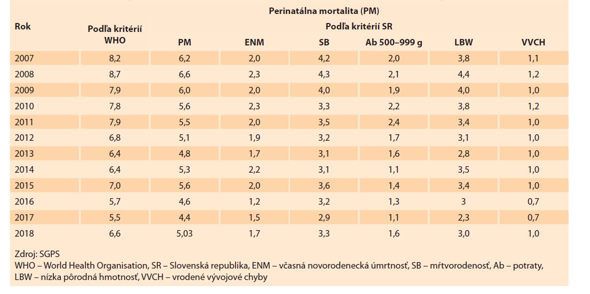 Perinatálna mortalita (‰) podľa kritérií Slovenské republiky a WHO v rokoch 2007–2018.<br> Tab. 10. Perinatal mortality (‰) according to the criteria of the Slovak Republic and WHO in the years 2007–2018.