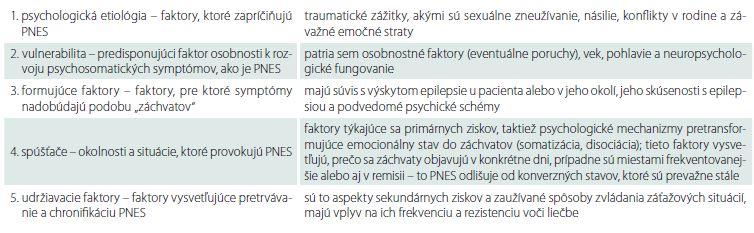 Jednotlivé úrovne psychosociálnych faktorov a psychologických mechanizmov, ktoré sa podieľajú na rozvoji, provokácii a prolongácii PNES [30].
