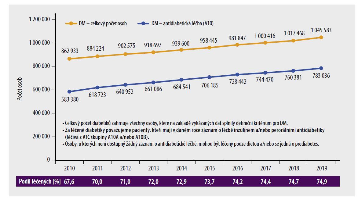 Počty pacientů s diabetes mellitus v populaci v ČR. Osoby, u kterých není dostupný žádný záznam o antidiabetické léčbě, mohou být léčeny pouze dietou a/nebo se jedná o prediabetes. [Upraveno podle ÚZIS. Zdroj dat: NRHZS 2010–2019; osoby se záznamem potvrzujícím DM v jednotlivých letech 2010–2019.]
