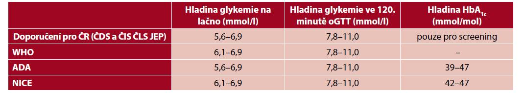 Diagnostické hodnoty prediabetu dle příslušných doporučení