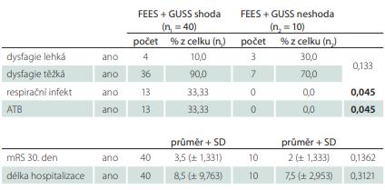 Srovnání výsledků vyšetření FEES vs. test GUSS.