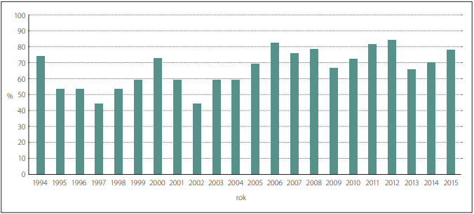 Procento prenatálně diagnostikovaných případů encefalokély v ČR v období 1994–2015.<br>