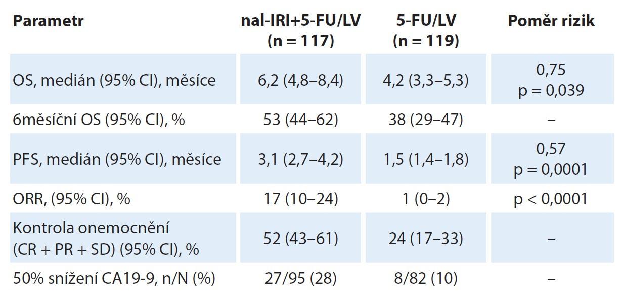 Aktualizované výsledky studie NAPOLI-1. Uvedeny jsou jen výsledky pro experimentální rameno nal-IRI+FU/LV a kontrolní rameno 5-FU/LV.