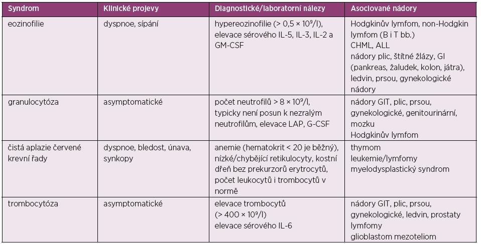 Paraneoplastické hematologické syndromy