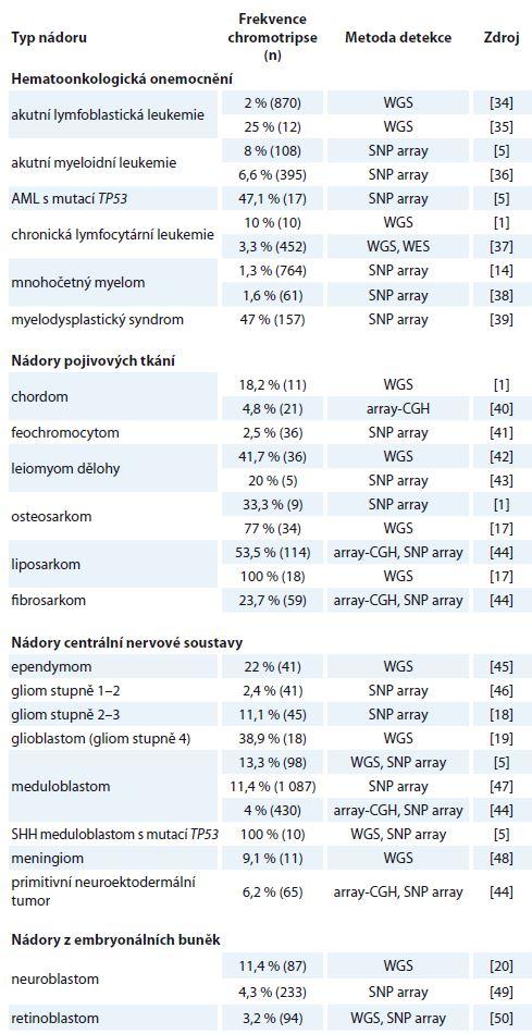Výskyt chromotripse u jednotlivých typů nádorů dle dostupných publikovaných dat.