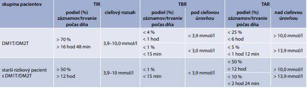 Ciele pre hodnotenie kontroly glykémie u dospelých s DM1T/DM2T a u starších rizikových osôb