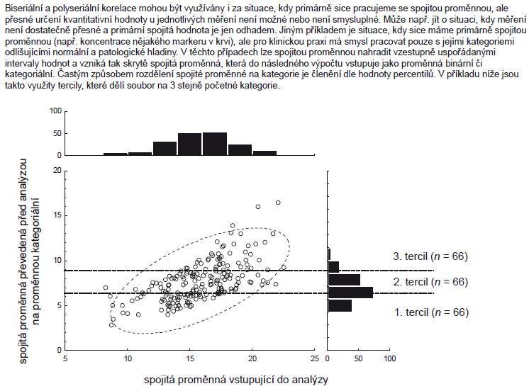 Příklad 4. Schematické znázornění kategorizace spojité proměnné před korelační analýzou s jinou spojitou proměnnou.