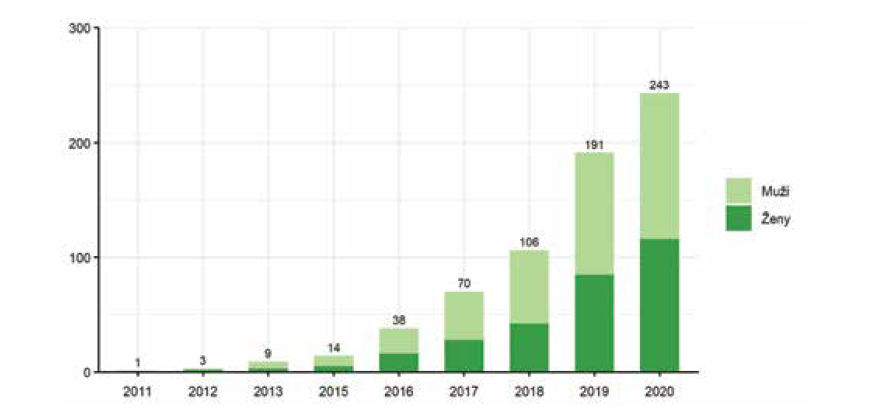 Vývoj počtu pacientů s diagnózou hidradenitis suppurativa v registru BIOREP