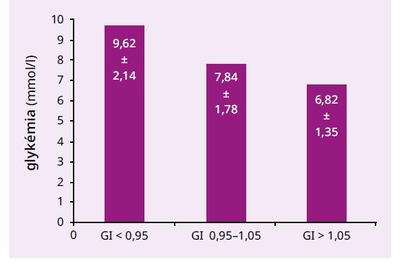 Priemerné glykémie chorých podľa hodnoty glykačného indexu